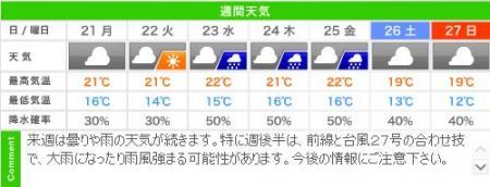 城崎温泉の週間天気予報(10/21~10/27)