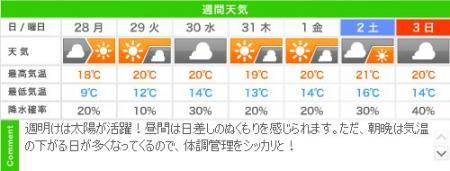 城崎温泉の週間天気予報(10/28~11/03)