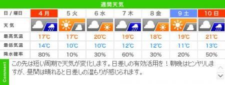 城崎温泉の週間天気予報(11/04~11/11)