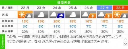 城崎温泉の週間天気予報(04/22~04/28)