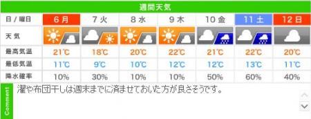 城崎温泉の週間天気予報(05/06~05/12)
