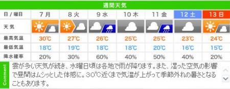 城崎温泉の週間天気予報(10/07~10/13)