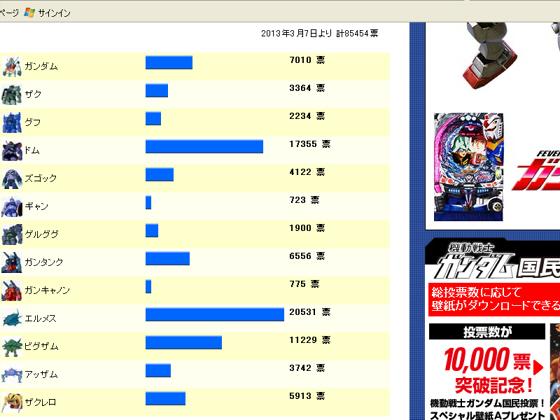ヤフーのガンダムアンケート2013-03