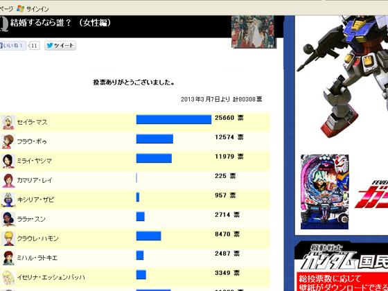 ヤフーのガンダムアンケート2013-12