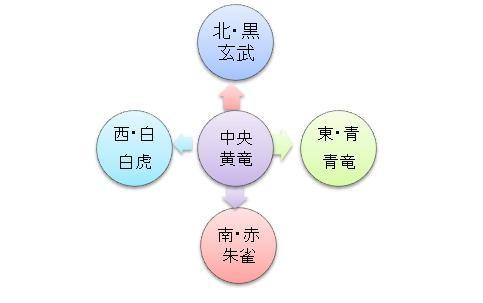 四神図[2]