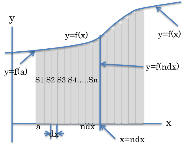 Graph Integral