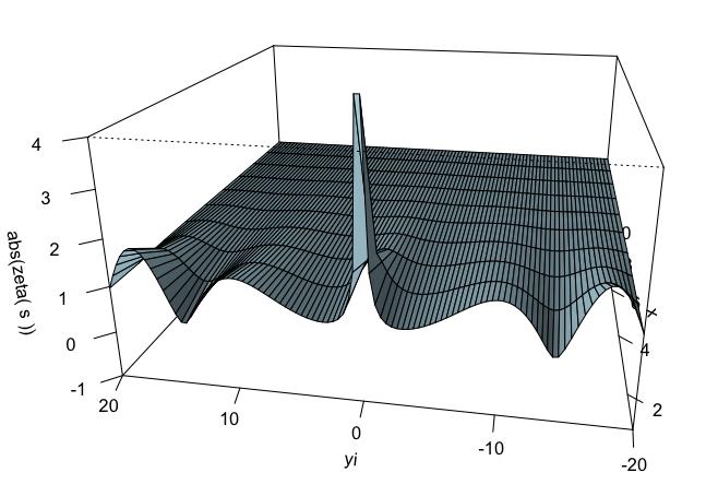 abs(zeta(s))x>1