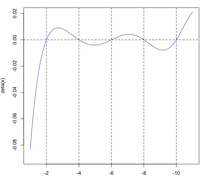 zetz(x) x<-1