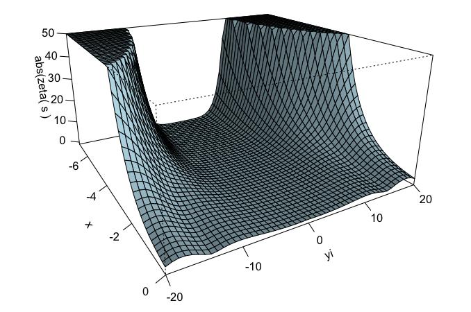 abs(zeta(s) x<0