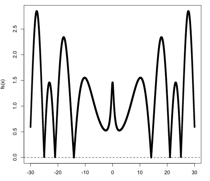 z(s)=z(1:2+xi)