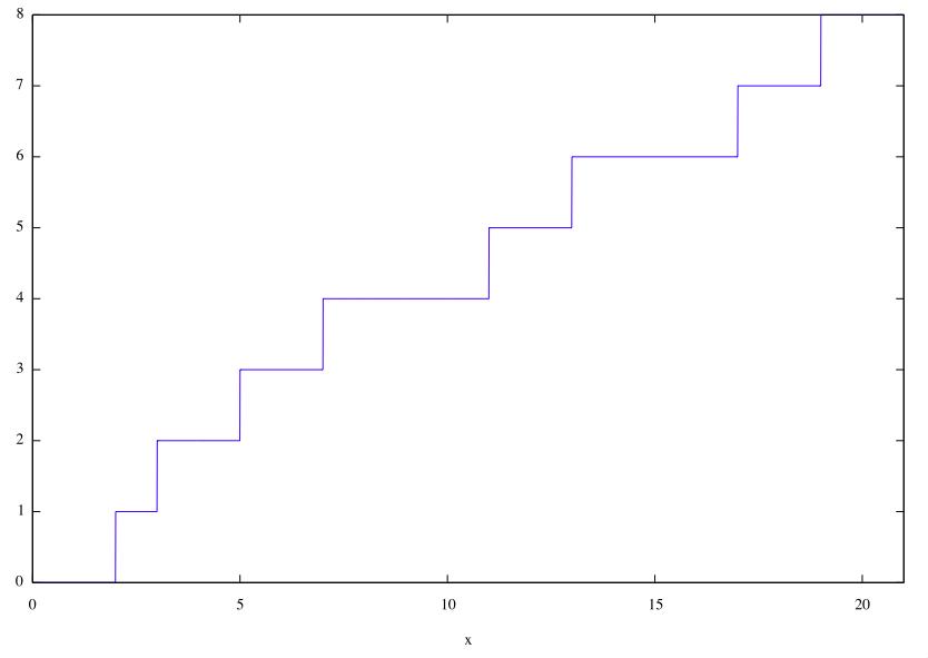 素数個数関数(0_21)
