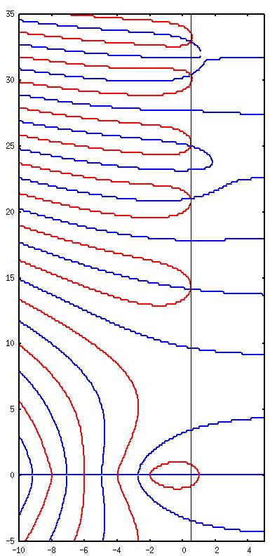 Zeta(Re+Im)=0_2.png