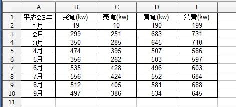 買電発電消費電力9月