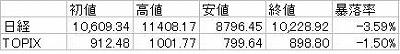 2010年度日本株暴落率