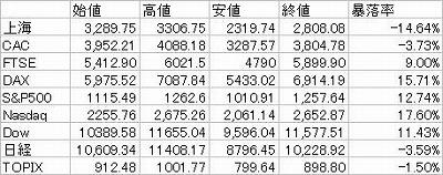 2010年度世界株式