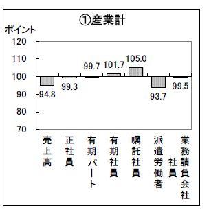2011.8.8雇用形態別従業員の増減