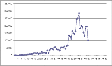 gendama収入推移1