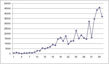 gendama収入推移2