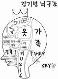 Key脳構造kk