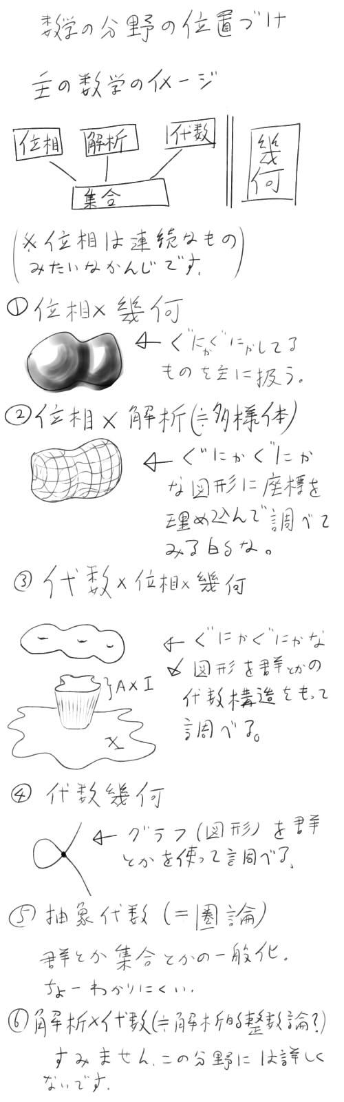 主の数学イメージ