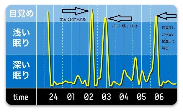 快眠グラフ