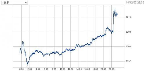 201412雇用統計後ドル円レート_convert_20141205234225