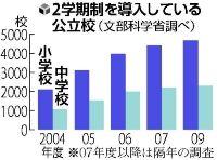 100414 読売新聞