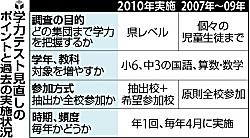 100501 読売新聞