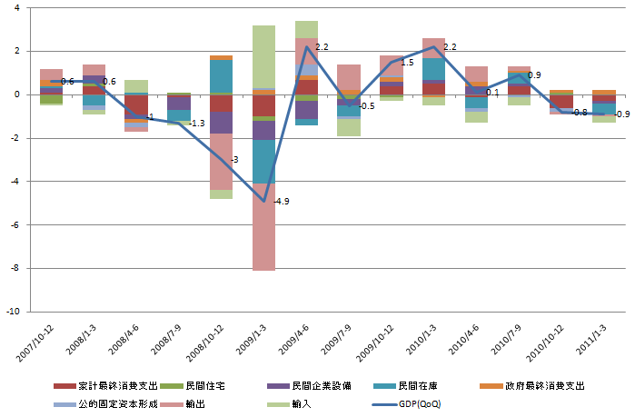GDP Contribute 20110519.