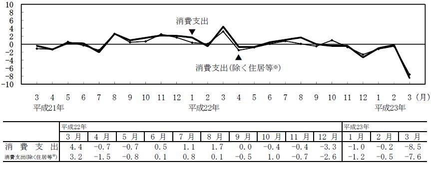 Consumer spending 20110519.