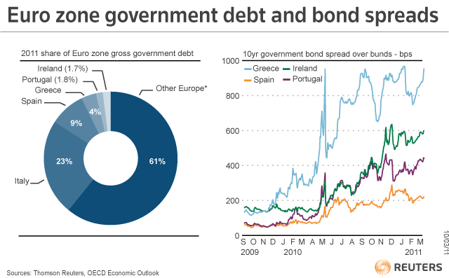 Eurozone Government debt and Bond Spreads 20110523.