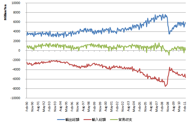 trade balance 20110523.