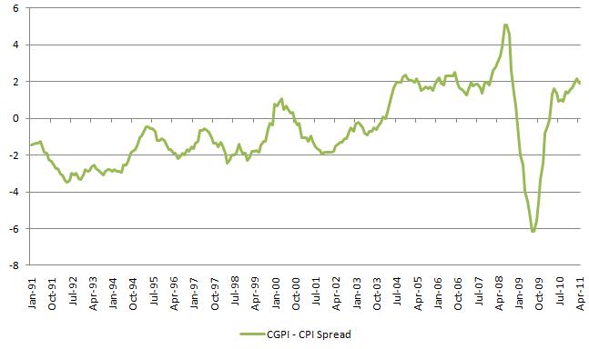 CGPI CPI Spread 20110527.