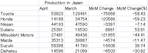 Auto Makers Domestic Production 20110530.