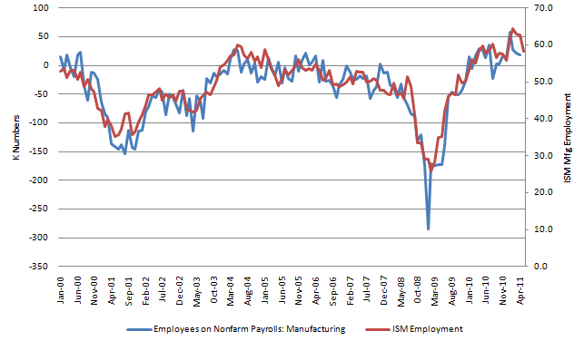 ISM Mfg Employment 20110602.