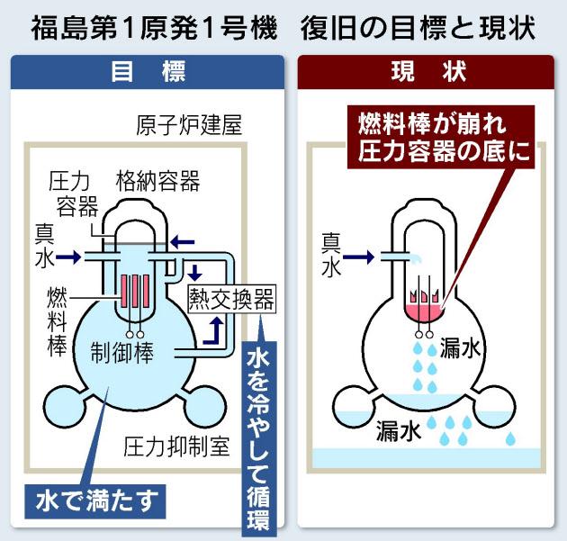 原子炉2011