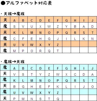 翻訳表/さいのめ ぴこ様