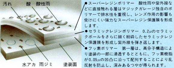 スーパーマジックコート構造図