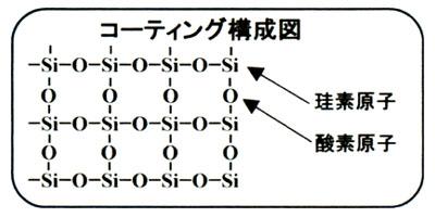 スーパープラチナガラスコート構成図