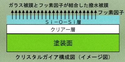 クリスタルガイア 構成図