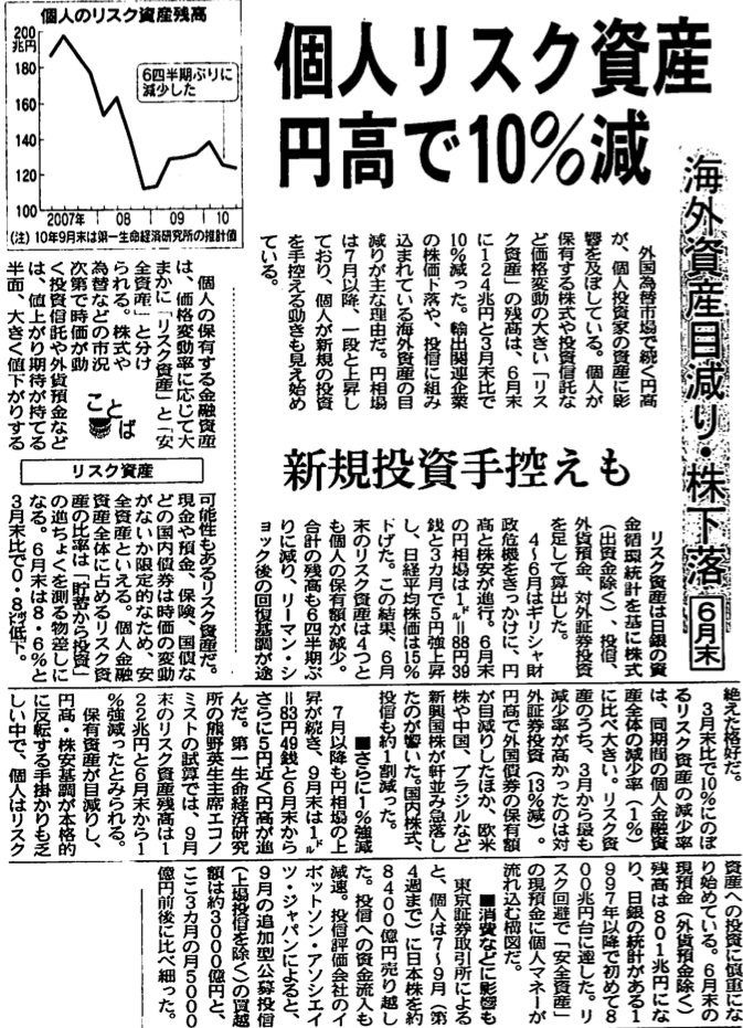 「個人リスク資産円高で10%減」