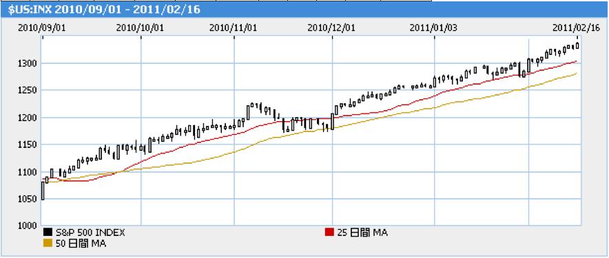 QE2(第二弾量的緩和策)