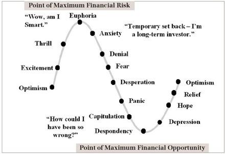 投資サイクル