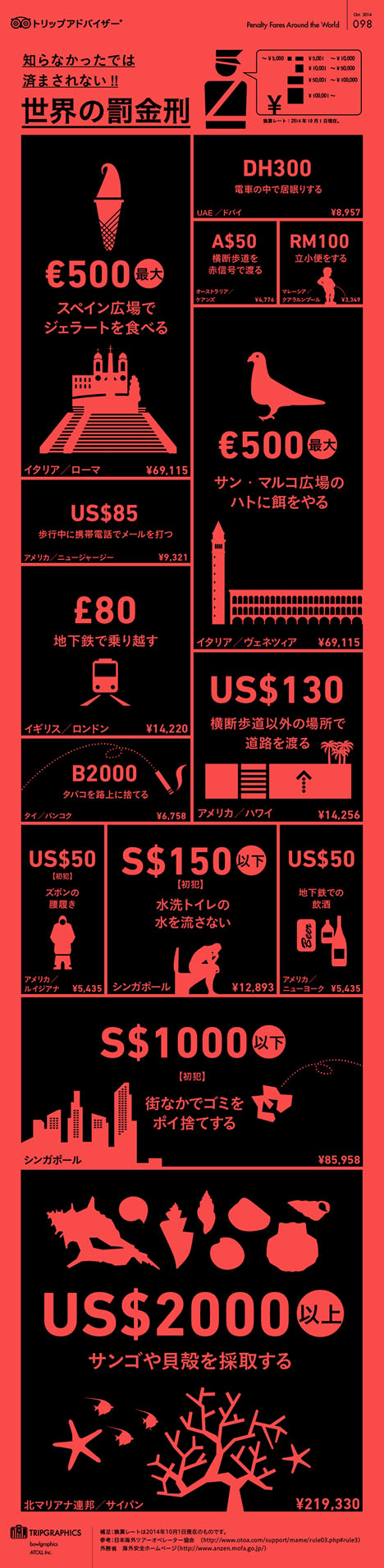 海外旅行、知らなかったでは済まされない、世界の罰金刑!トリップアドバイザー「トリップグラフィックス」最新版