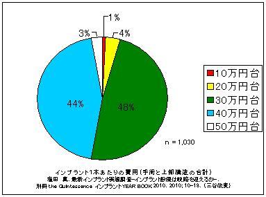 インプラントの費用(手術+上部構造、全国平均)
