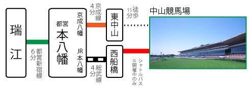 中山競馬場 アクセス
