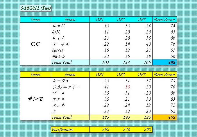 C.C vs サンモ 5.10.2011