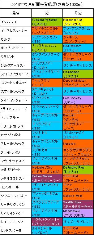 東京新聞杯登録馬