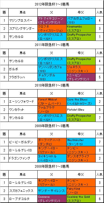 阪急杯過去5年