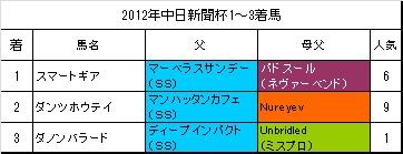 中日新聞杯過去1年